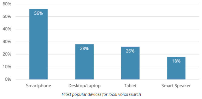 Devices for Voice Search