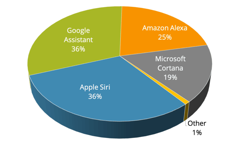 Voice Search Market Share